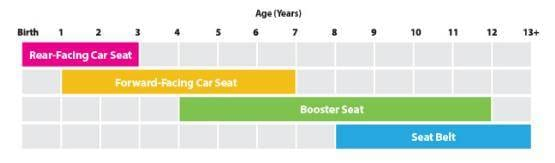 Child Car Seat Chart
